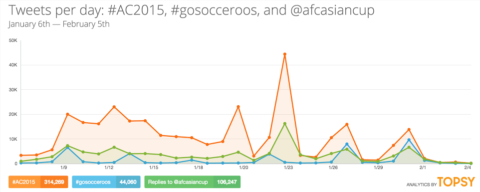 AC2015TwitterMentions