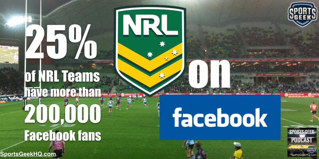 25% of NRL Teams have more than 200,000 Facebook fans